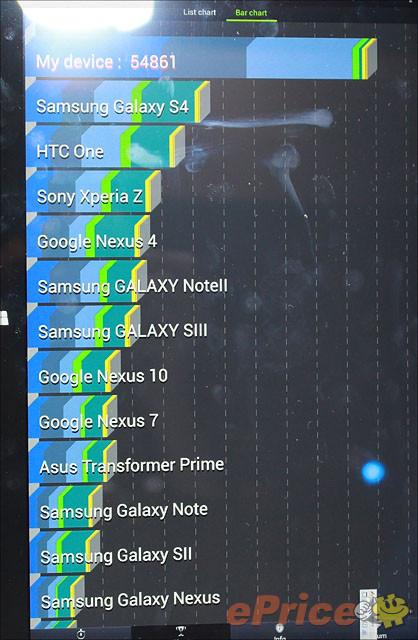 Samsung ATIV Q Breaks AnTuTu Benchmarks