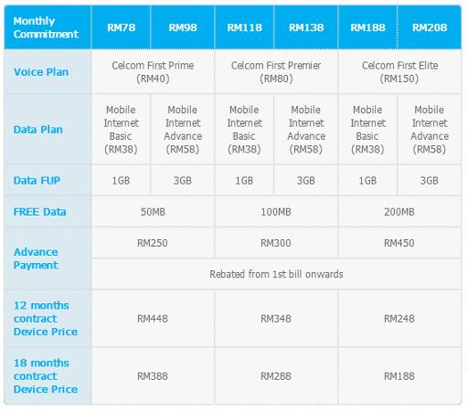 Celcom Nokia Lumia 520 Table