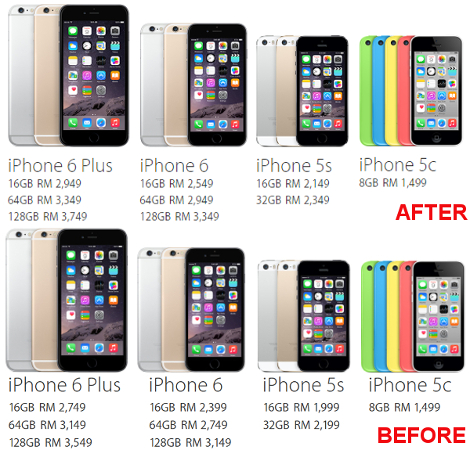Apple Malaysia raises iPhone 6, iPhone 6 Plus and iPhone 5s pricing