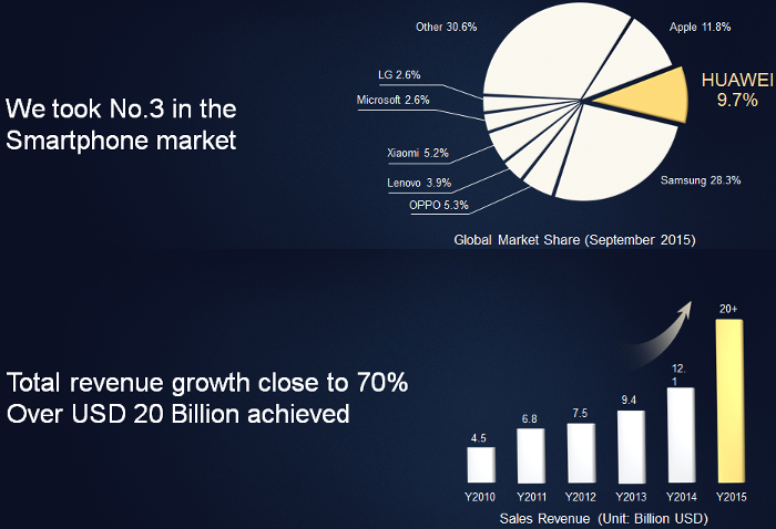 Huawei shipped 108 million smartphones for #3 in the world, more collaborations coming in 2016