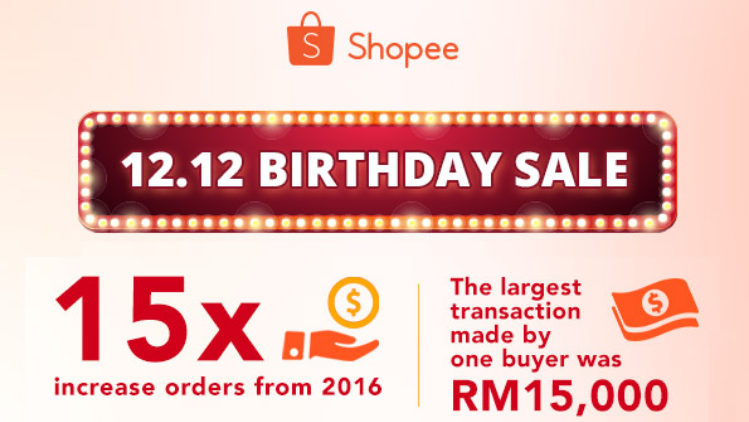 12.12 Shopee Birthday Sale recorded over 2.5 million orders in just 24 hours