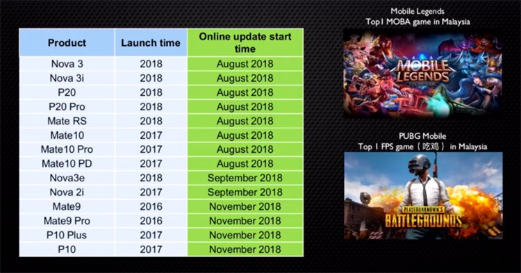 New GPU Turbo schedule shows Huawei P20, Mate 10 and Nova 3 series due this month, PUBG Mobile and Mobile Legends supported!