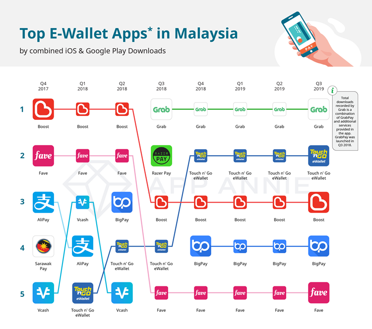 02. Biggest eWallet in MY DL - iPrice Insights.png