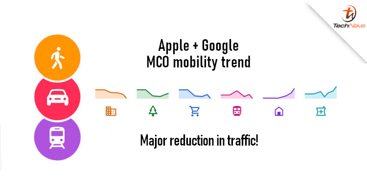 Apple and Google reveal mobility trend of Malaysia during MCO