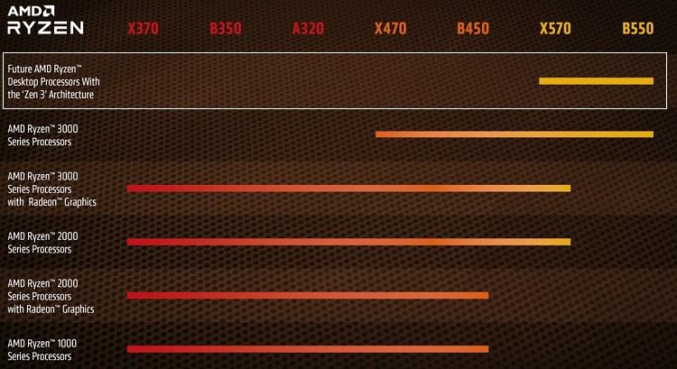 AMD Ryzen AM4 Socket Update