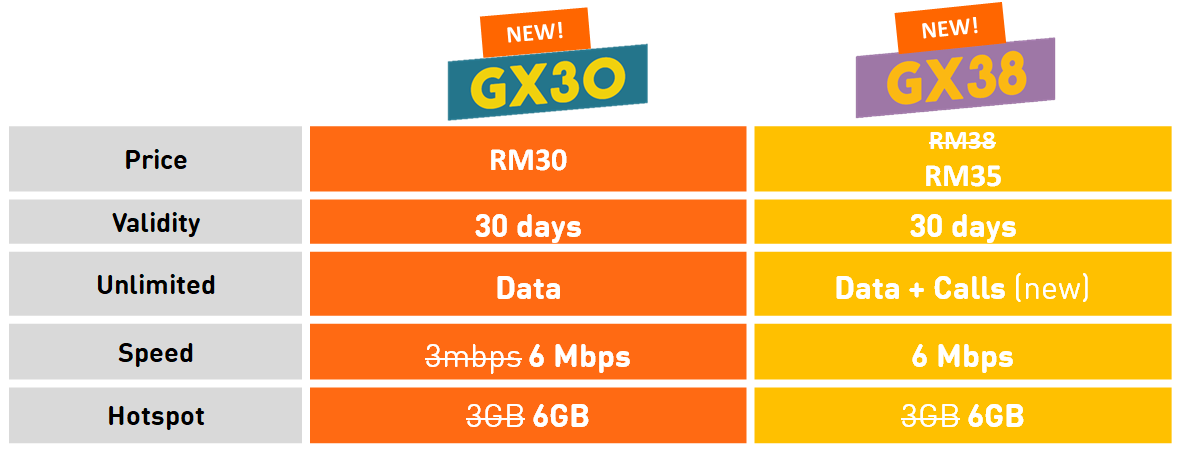U Mobile introducing enhancements to GX30 and GX38 prepaid ...